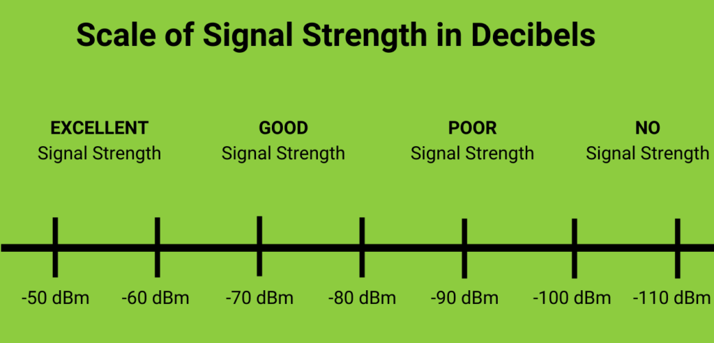 Mobile signal strength dbm chart scale